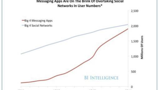 Marken auf Messenger Apps: Kein Trend, sondern Alltag